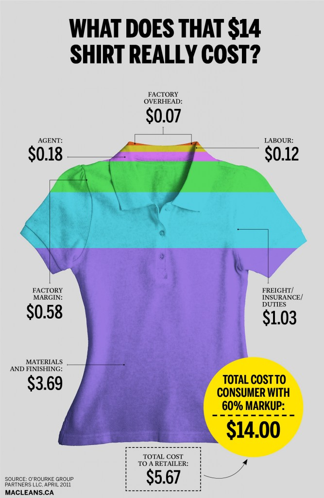 "What does that $14 shirt really cost? . Markup based on selling price.  Thursday marks the one-year anniversary of the Bangladesh factory collapse that left more than 1,100 people dead. The following story on the real price of low-cost apparel was originally published May 1, 2013:  Before last week, Loblaw's Joe Fresh was known mostly as a hot spot for cheap, stylish clothing. Few customers likely cared how the clothes were made. That all changed with the deadly collapse of an eight-storey factory complex used by the retailer in Bangladesh. Hundreds of people are dead, and the owners of the complex—and the factories within it—that was reportedly built without proper permits, have been arrested on charges of negligence. Bangladesh's government has vowed to inspect every manufacturer in the country.   RELATED:  Loblaw will give more help to victims of Bangladesh tragedy; hikes dividend Factory collapse prompts Retail Council to update industry guidelines The worst industrial accident in Bangladesh's history offers an uncomfortable glimpse into the fast-growing garment industry there, and the treatment of its workers. According to a 2011 report by the consulting firm O'Rourke Group Partners, a generic $14 polo shirt sold in Canada and made in Bangladesh actually costs a retailer only $5.67. To get prices that low, workers see just 12 cents a shirt, or two per cent of the wholesale cost. That's one of the lowest rates in the world—about half of what a worker in a Chinese factory might make—and a major reason for the explosion of Bangladesh's garment industry, worth $19 billion last year, up from $380 million in 1985. The country's 5,400 factories employ four million people, mostly women, who cut and stitch shirts and pants that make up 80 per cent of the country's total exports.  For that $14 shirt, the factory owners can expect to earn 58 cents, almost five times a worker's wage. Agents who help retailers find factories to make their wares also get a cut, and it costs about $1 per shirt to cover shipping and duties. Fabric and trimmings make up the largest costs—65 per cent of the wholesale price. Toronto-based labour rights activist Kevin Thomas says wages ultimately get squeezed most because businesses can easily control them, unlike the price of cotton or shipping.  A cost breakdown only partly explains the maze of relationships in the garment-supply chain. The retailer H&M, which had no connection to the collapsed building, works with 166 different factories in Bangladesh. It has published its supply chain, listing every factory around the world that makes H&M clothing in an effort to prove what most major stores claim: that it knows where its clothes come from. But according to observers, many don't. Though most brands have a regular stable of factories, they may contract hundreds more for short stints. ""It would be a very high risk to have a limited number of suppliers,"" says Adriana Villaseñor, a senior adviser with the global retail consulting firm, J.C. Williams Group. Smaller factories often take on more than they can produce, Thomas says, and then subcontract later on—without the retailer's knowledge. This week, Wal-Mart said it had ""no authorized production in [the collapsed] facility,"" but added that if unauthorized production were discovered, it would take ""appropriate action.""  Amid mounting protests, both in Bangladesh and abroad, and calls for boycotts, retailers have pledged to improve working conditions. Primark, a U.K. chain that made goods in the ruined factory, and Loblaw Companies Ltd., have said they will compensate victims' families. But Bangladesh is just one country in a vast supply chain. H&M, for instance, uses hundreds of other factories, including 262 in China. In Vietnam, workers make only slightly more than in Bangladesh: 14 cents per shirt. Real reform will mean paying a lot more than $14 for a shirt.  Photo illustration by Lauren Cattermole."